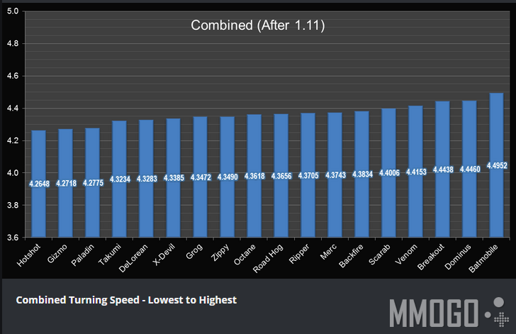 Combined Turning Speed - Lowest to Highest