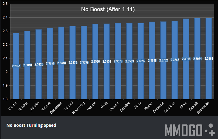 No Boost Turining Speed