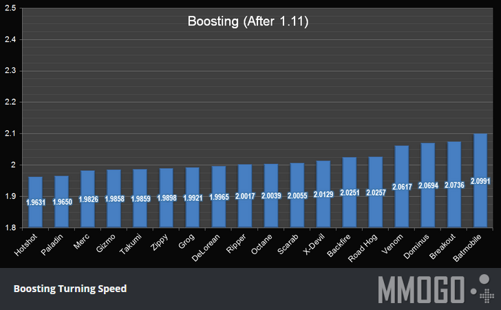 Boosting Turing Speed