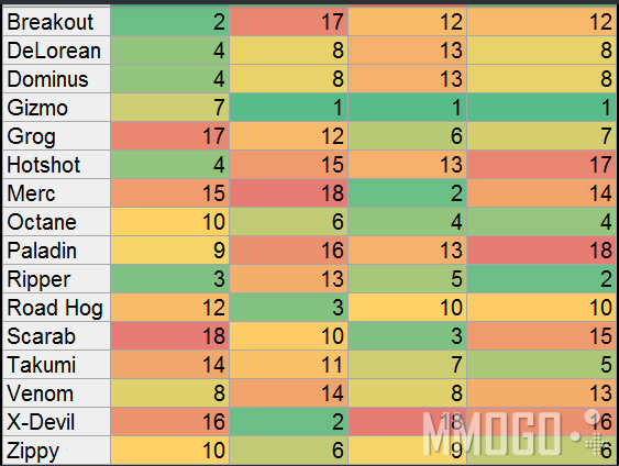 Hit Box Rankings
