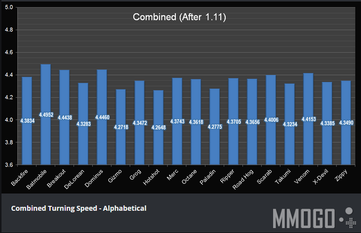 Combined Turning Speed - Alphabatical